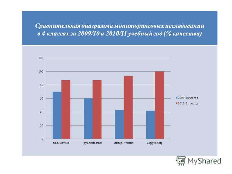 Сравнительная диаграмма мониторинговых исследований в 4 классах за 2009/10 и 2010/11 учебный год (% качества)