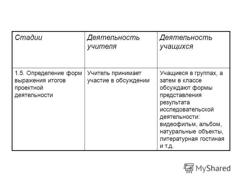 СтадииДеятельность учителя Деятельность учащихся 1.5. Определение форм выражения итогов проектной деятельности Учитель принимает участие в обсуждении Учащиеся в группах, а затем в классе обсуждают формы представления результата исследовательской деят