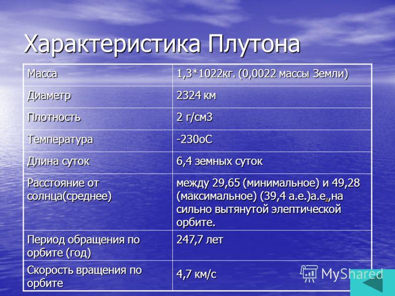 Характеристика Плутона Масса 1,3*1022кг. (0,0022 массы Земли) Диаметр 2324 км Плотность 2 г/см3 Температура-230oC Длина суток 6,4 земных суток Расстояние от солнца(среднее) между 29,65 (минимальное) и 49,28 (максимальное) (39,4 а.е.)а.е.,на сильно вы