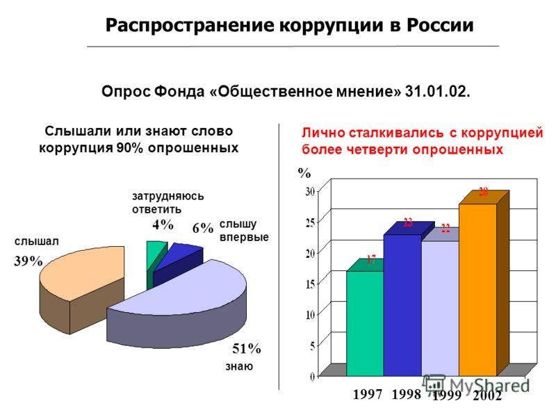 Распространение коррупции в России 4% 6% 51% 39% слышал слышу впервые затрудняюсь ответить знаю 19971998 19992002 Слышали или знают слово коррупция 90% опрошенных Опрос Фонда «Общественное мнение» 31.01.02. Лично сталкивались с коррупцией более четве
