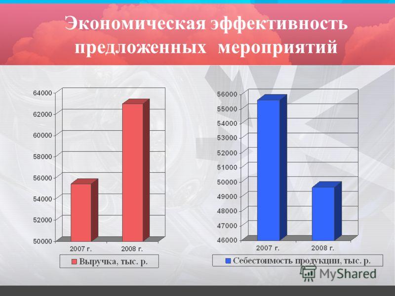 Экономическая эффективность предложенных мероприятий