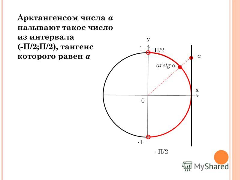 Арктангенсом числа а называют такое число из интервала (-П/2;П/2), тангенс которого равен а у х 0 1 arctg a а П/2 - П/2
