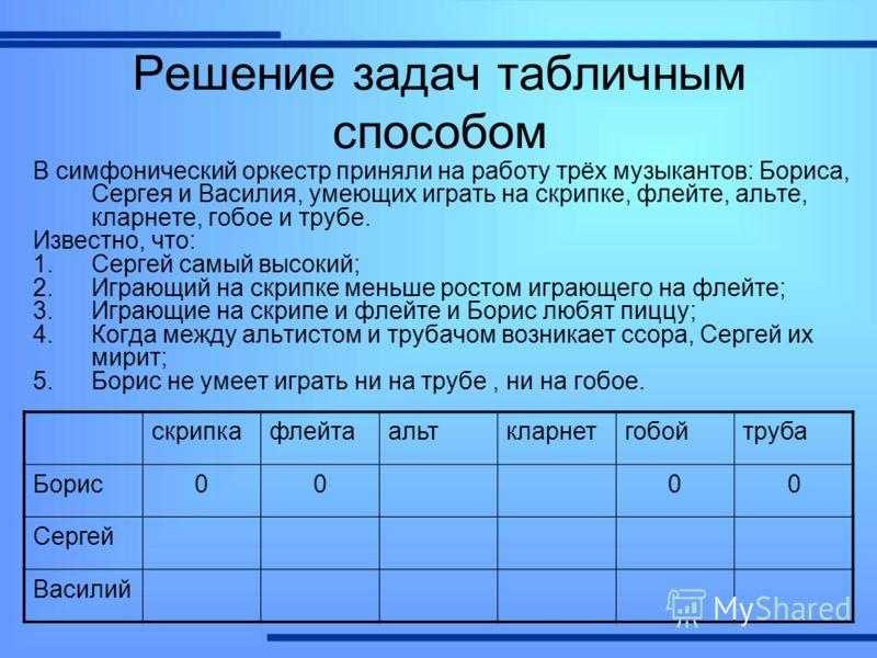 Решение задач табличным способом В симфонический оркестр приняли на работу трёх музыкантов: Бориса, Сергея и Василия, умеющих играть на скрипке, флейте, альте, кларнете, гобое и трубе. Известно, что: 1.Сергей самый высокий; 2.Играющий на скрипке мень