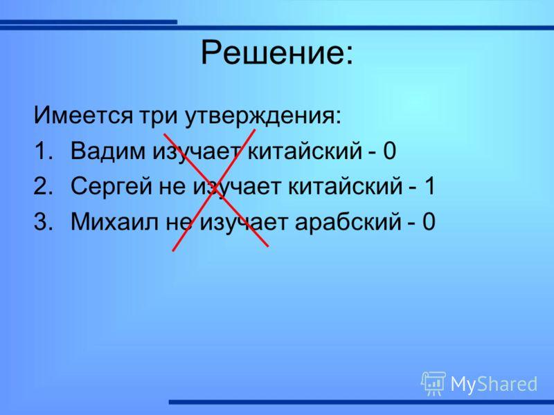 Решение: Имеется три утверждения: 1.Вадим изучает китайский - 0 2.Сергей не изучает китайский - 1 3.Михаил не изучает арабский - 0