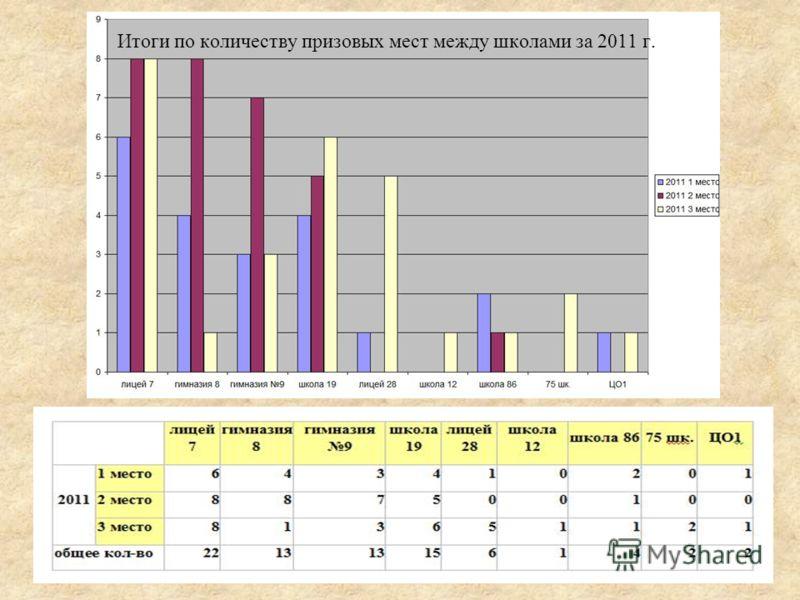 Итоги по количеству призовых мест между школами за 2011 г.
