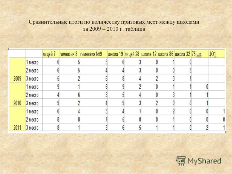 Сравнительные итоги по количеству призовых мест между школами за 2009 – 2010 г. таблица