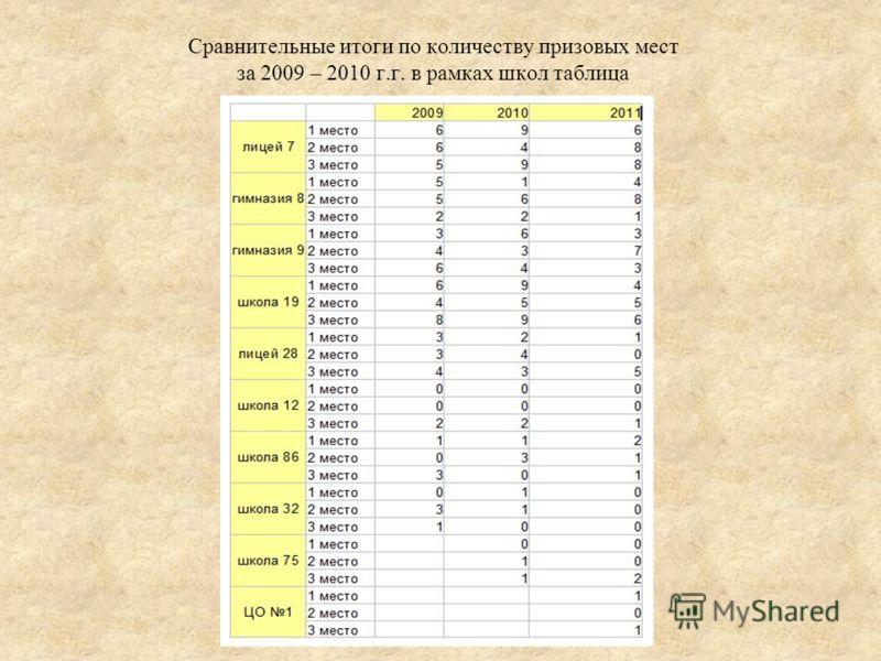 Сравнительные итоги по количеству призовых мест за 2009 – 2010 г.г. в рамках школ таблица