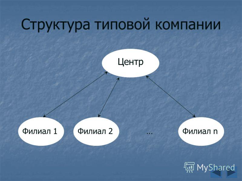 Структура типовой компании Центр Филиал 1Филиал 2Филиал n…