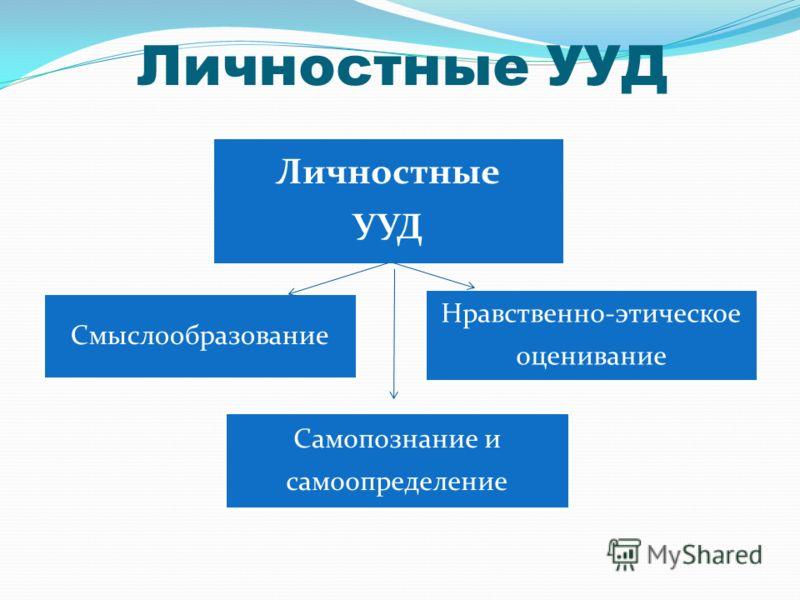 Личностные УУД Смыслообразование Личностные УУД Нравственно-этическое оценивание Самопознание и самоопределение
