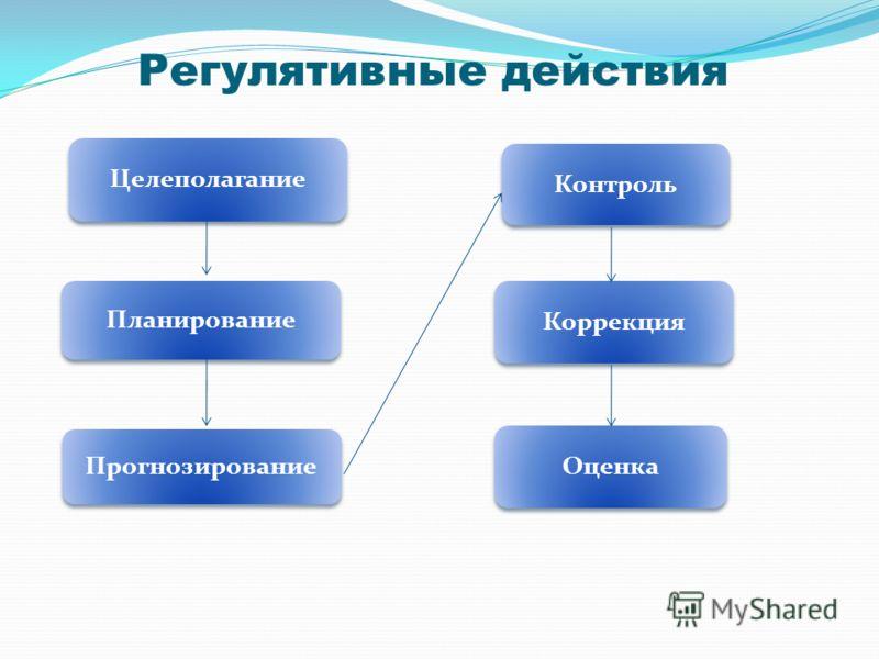 Регулятивные действия Целеполагание Контроль Планирование Коррекция Прогнозирование Оценка