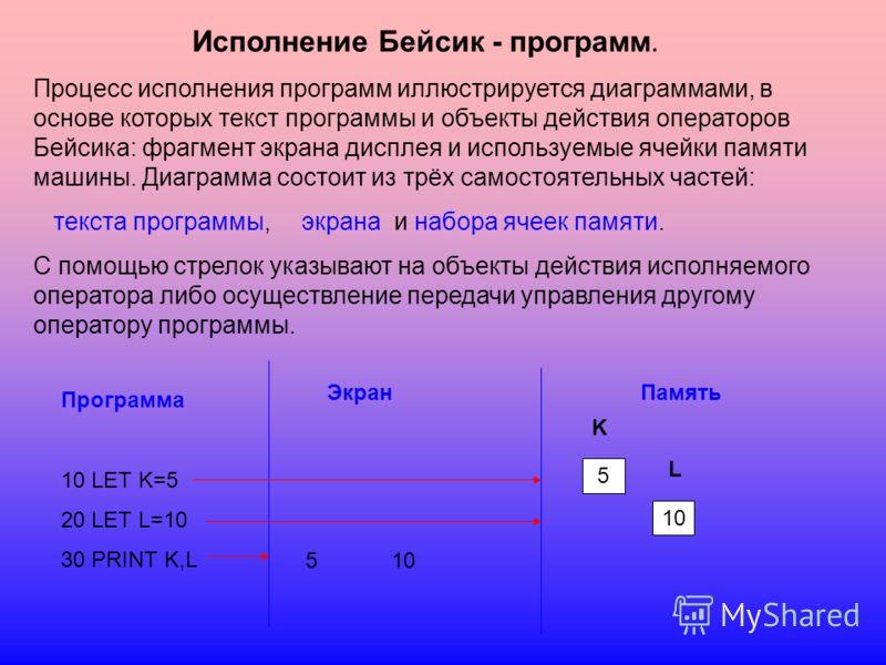 Исполнение Бейсик - программ. Процесс исполнения программ иллюстрируется диаграммами, в основе которых текст программы и объекты действия операторов Бейсика: фрагмент экрана дисплея и используемые ячейки памяти машины. Диаграмма состоит из трёх самос