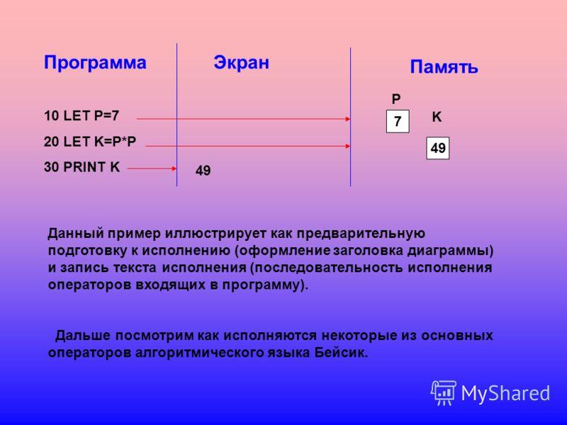 Память Программа 10 LET P=7 20 LET K=P*P 30 PRINT K Экран 49 7 P K Данный пример иллюстрирует как предварительную подготовку к исполнению (оформление заголовка диаграммы) и запись текста исполнения (последовательность исполнения операторов входящих в