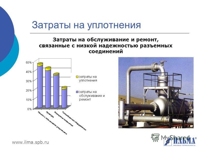 www.ilma.spb.ru Затраты на уплотнения Затраты на обслуживание и ремонт, связанные с низкой надежностью разъемных соединений