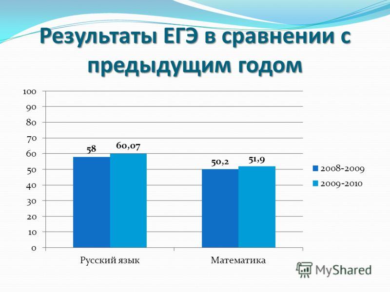 Результаты ЕГЭ в сравнении с предыдущим годом