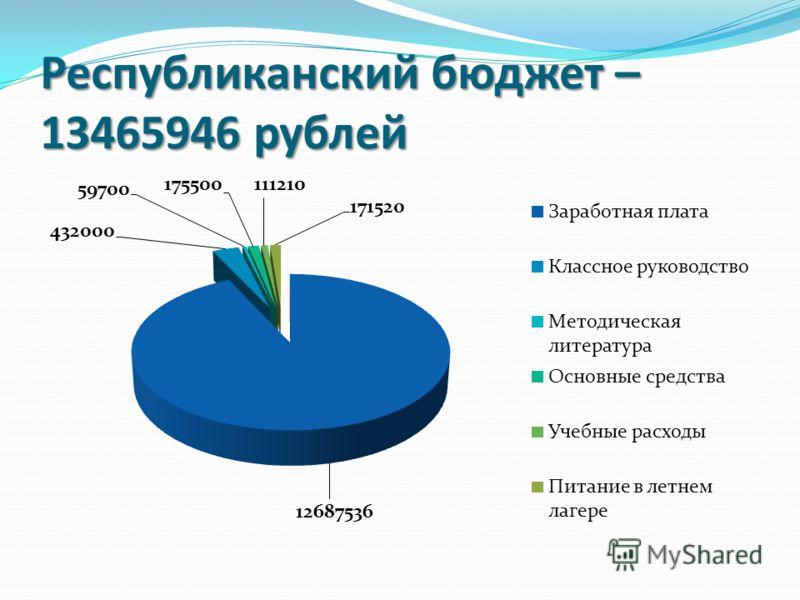 Республиканский бюджет – 13465946 рублей