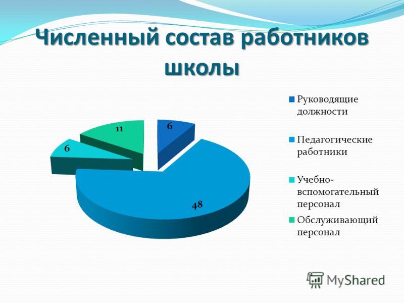 Численный состав работников школы