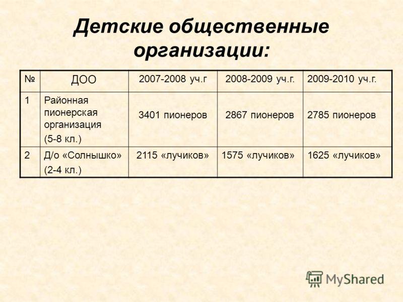 Детские общественные организации: ДОО 2007-2008 уч.г2008-2009 уч.г.2009-2010 уч.г. 1Районная пионерская организация (5-8 кл.) 3401 пионеров2867 пионеров2785 пионеров 2Д/о «Солнышко» (2-4 кл.) 2115 «лучиков»1575 «лучиков»1625 «лучиков»