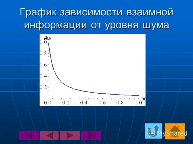 График зависимости взаимной информации от уровня шума