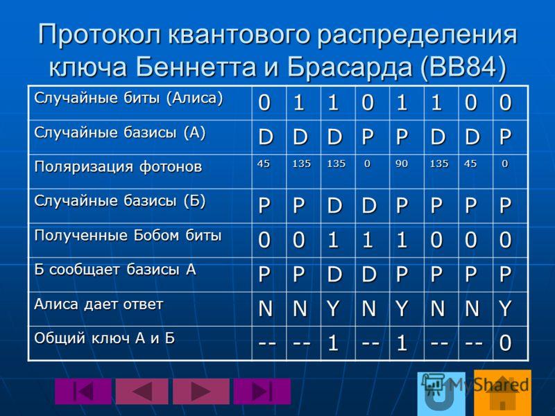 Протокол квантового распределения ключа Беннетта и Брасарда (BB84) Случайные биты (Алиса) 01101100 Случайные базисы (А) DDDPPDDP Поляризация фотонов 45135135 09013545 0 Случайные базисы (Б) PPDDPPPP Полученные Бобом биты 00111000 Б сообщает базисы А