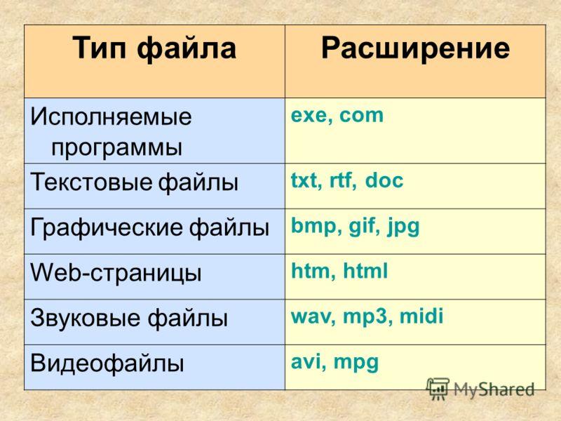 Тип файлаРасширение Исполняемые программы exe, com Текстовые файлы txt, rtf, doc Графические файлы bmp, gif, jpg Web-страницы htm, html Звуковые файлы wav, mp3, midi Видеофайлы avi, mpg