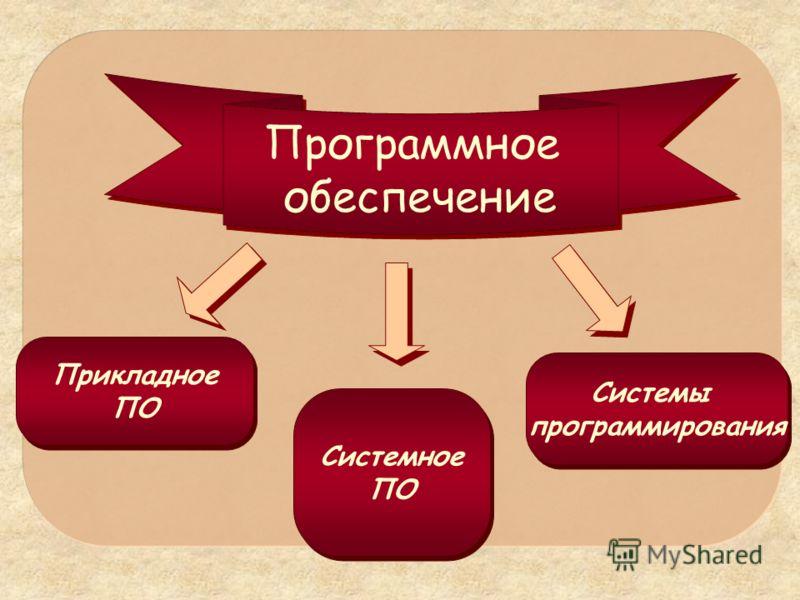 Программное обеспечение Прикладное ПО Прикладное ПО Системное ПО Системное ПО Системы программирования Системы программирования