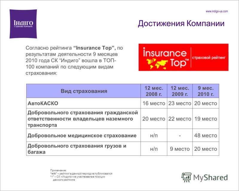 Достижения Компании Согласно рейтинга Insurance Top, по результатам деятельности 9 месяцев 2010 года СК Индиго вошла в ТОП- 100 компаний по следующим видам страхования: Примечание: н/п – рейтинг в данный период не публиковался - – СК «Индиго» не учас