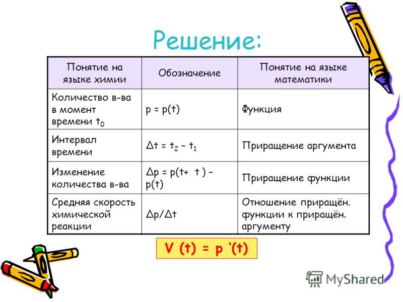 Понятие на языке химии Обозначение Понятие на языке математики Количество в-ва в момент времени t 0 p = p(t)Функция Интервал времени t = t 2 – t 1 Приращение аргумента Изменение количества в-ва p = p(t+ t ) – p(t) Приращение функции Средняя скорость
