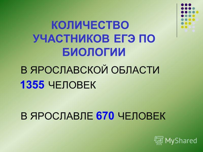 КОЛИЧЕСТВО УЧАСТНИКОВ ЕГЭ ПО БИОЛОГИИ В ЯРОСЛАВСКОЙ ОБЛАСТИ 1355 ЧЕЛОВЕК В ЯРОСЛАВЛЕ 670 ЧЕЛОВЕК
