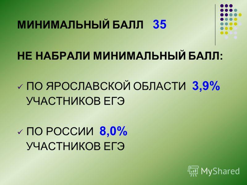 МИНИМАЛЬНЫЙ БАЛЛ 35 НЕ НАБРАЛИ МИНИМАЛЬНЫЙ БАЛЛ: ПО ЯРОСЛАВСКОЙ ОБЛАСТИ 3,9% УЧАСТНИКОВ ЕГЭ ПО РОССИИ 8,0% УЧАСТНИКОВ ЕГЭ