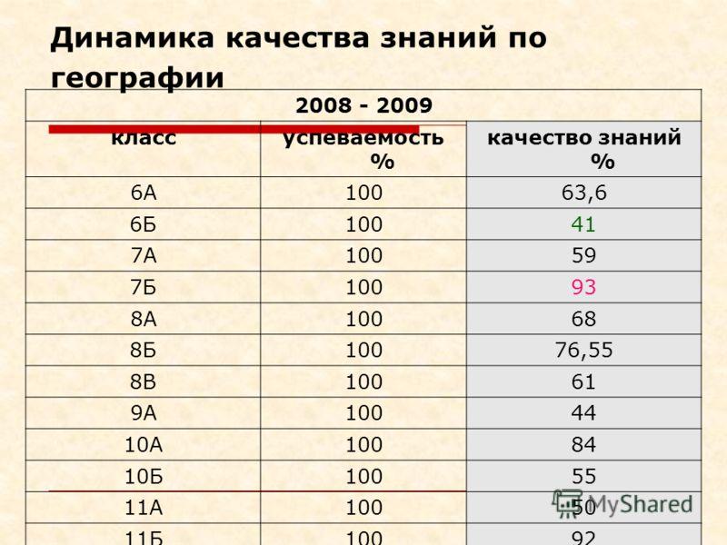Динамика качества знаний по географии 2008 - 2009 классуспеваемость % качество знаний % 6А10063,6 6Б10041 7А10059 7Б10093 8А10068 8Б10076,55 8В10061 9А10044 10А10084 10Б10055 11А10050 11Б10092