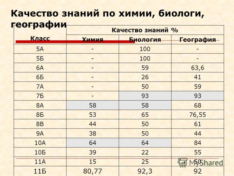 Качество знаний по химии, биологи, географии Класс Качество знаний % ХимияБиологияГеография 5А-100- 5Б-100- 6А-5963,6 6Б-2641 7А-5059 7Б-93 8А58 68 8Б536576,55 8В445061 9А385044 10А64 84 10Б392255 11А152550 11Б80,7792,392