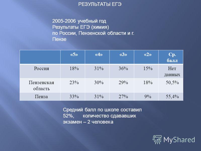 2005-2006 учебный год Результаты ЕГЭ (химия) по России, Пензенской области и г. Пензе «5»«4»«3»«2»Ср. балл Россия18%31%36%15%Нет данных Пензенская область 23%30%29%18%50,5% Пенза33%31%27%9%55,4% Средний балл по школе составил 52%, количество сдававши