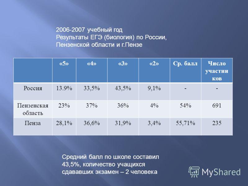 «5»«4»«3»«2» Ср. балл Число участни ков Россия 13.9%33,5%43,5%9,1%-- Пензенская область 23%37%36%4%54%691 Пенза 28,1%36,6%31,9%3,4%55,71%235 2006-2007 учебный год Результаты ЕГЭ (биология) по России, Пензенской области и г.Пензе Средний балл по школе