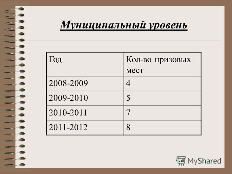 ГодКол-во призовых мест 2008-20094 2009-20105 2010-20117 2011-20128 Муниципальный уровень