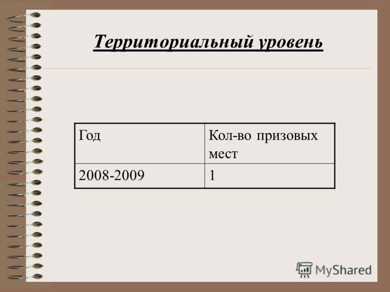 ГодКол-во призовых мест 2008-20091 Территориальный уровень