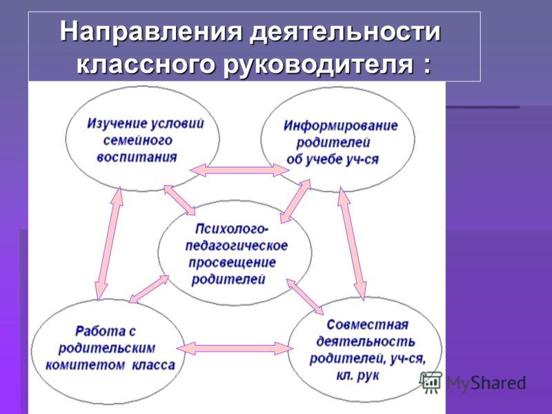 Направления деятельности классного руководителя :