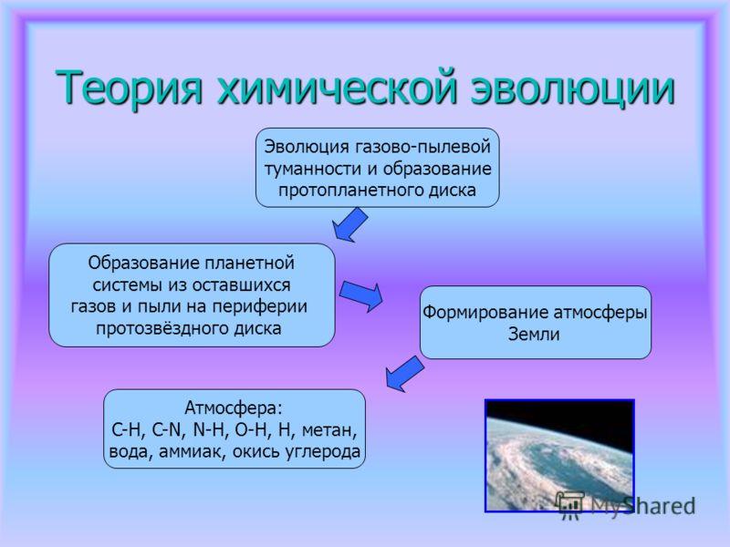Теория химической эволюции Эволюция газово-пылевой туманности и образование протопланетного диска Образование планетной системы из оставшихся газов и пыли на периферии протозвёздного диска Формирование атмосферы Земли Атмосфера: C-H, C-N, N-H, O-H, H