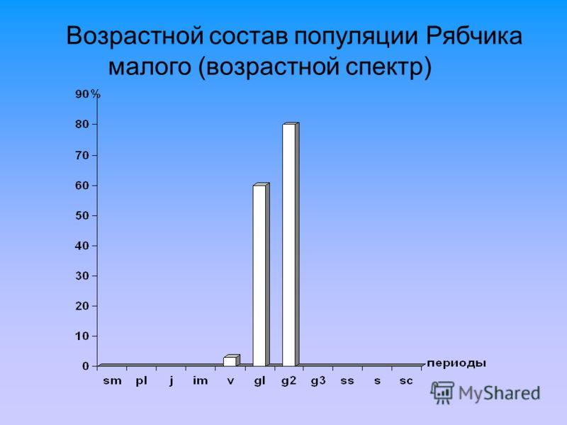 Возрастной состав популяции Рябчика малого (возрастной спектр)