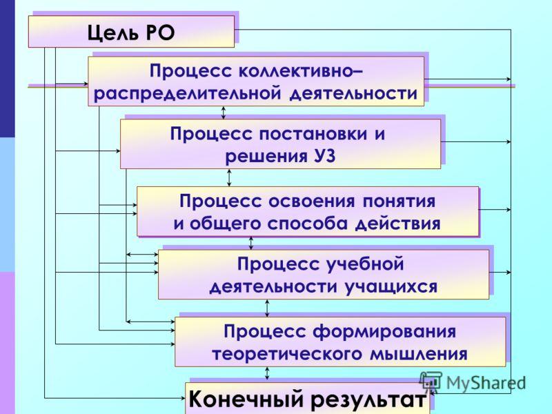 Конечный результат Цель РО Процесс коллективно– распределительной деятельности Процесс коллективно– распределительной деятельности Процесс постановки и решения УЗ Процесс постановки и решения УЗ Процесс освоения понятия и общего способа действия Проц