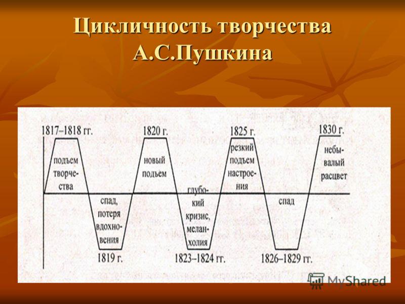 Цикличность творчества А.С.Пушкина