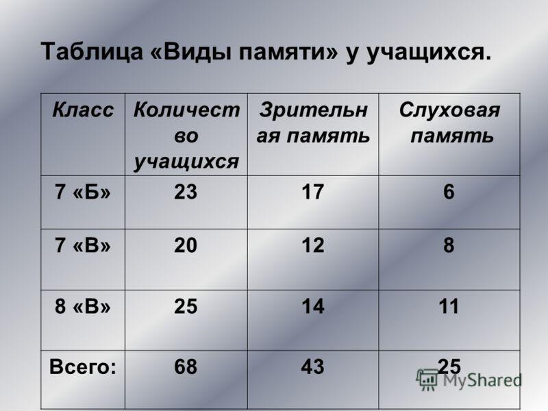 Таблица «Виды памяти» у учащихся. КлассКоличест во учащихся Зрительн ая память Слуховая память 7 «Б»23176 7 «В»20128 8 «В»251411 Всего:684325