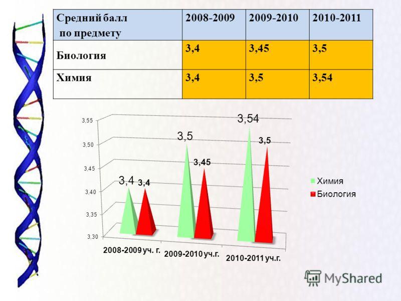 Средний балл по предмету 2008-20092009-20102010-2011 Биология 3,43,453,5 Химия3,43,53,54