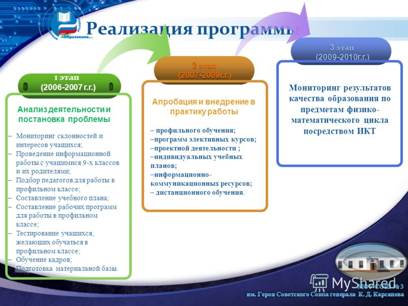 Реализация программы 1 этап (2006-2007 г.г.) 2 этап (2007-2009г.г.) 3 этап (2009-2010г.г.) Мониторинг результатов качества образования по предметам физико- математического цикла посредством ИКТ Апробация и внедрение в практику работы – профильного об
