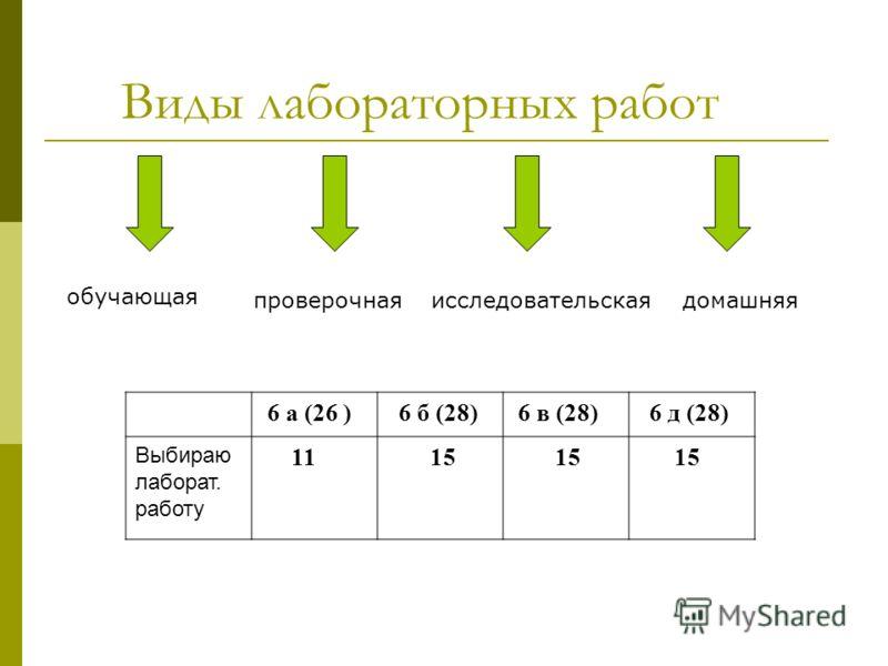 Виды лабораторных работ обучающая проверочнаяисследовательскаядомашняя 6 а (26 ) 6 б (28) 6 в (28) 6 д (28) Выбираю лаборат. работу 11 15