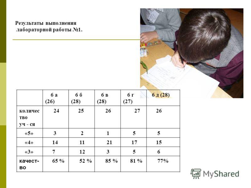 6 а (26) 6 б (28) 6 в (28) 6 г (27) 6 д (28) количес тво уч - ся 24 25 26 27 26 «5» 3 2 1 5 5 «4» 14 11 21 17 15 «3» 7 12 3 5 6 качест- во 65 % 52 % 85 % 81 % 77% Результаты выполнения лабораторной работы 1.