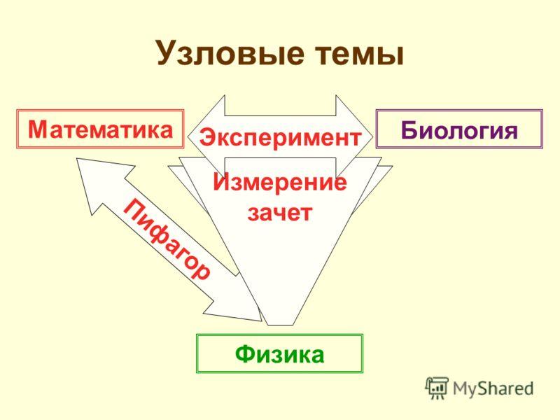 Математика Физика Биология Аристотель Пифагор Измерение зачет Эксперимент Узловые темы