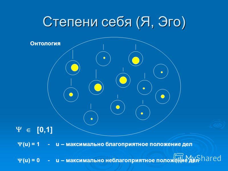 Степени себя (Я, Эго) Онтология О [0,1] (u) = 1 - u – максимально благоприятное положение дел (u) = 0 - u – максимально неблагоприятное положение дел