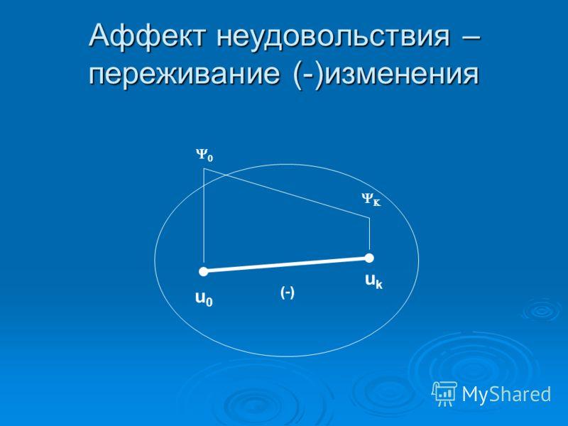 Аффект неудовольствия – переживание (-)изменения u0u0 ukuk (-)