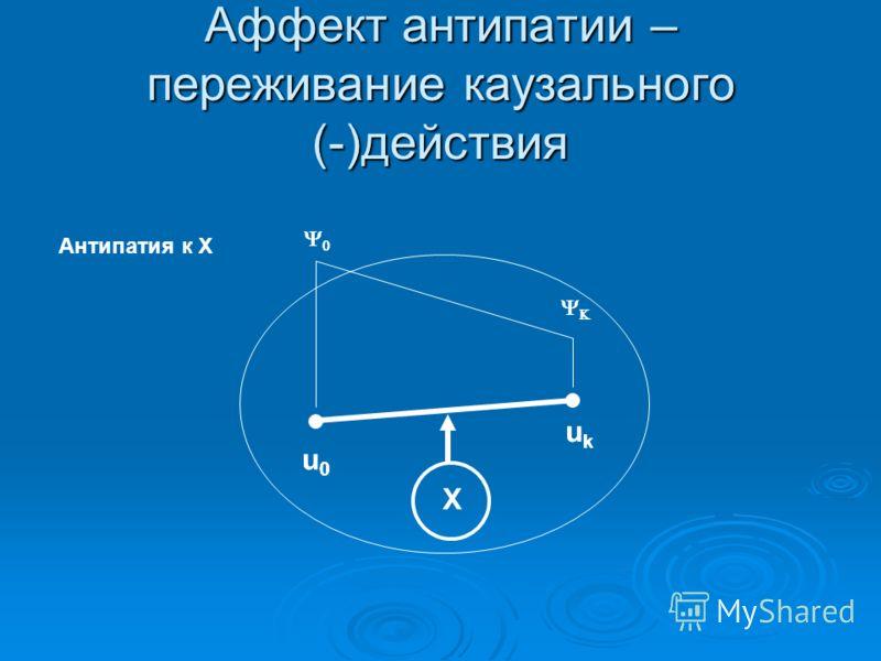 Аффект антипатии – переживание каузального (-)действия u0u0 ukuk Х Антипатия к Х u0u0 ukuk