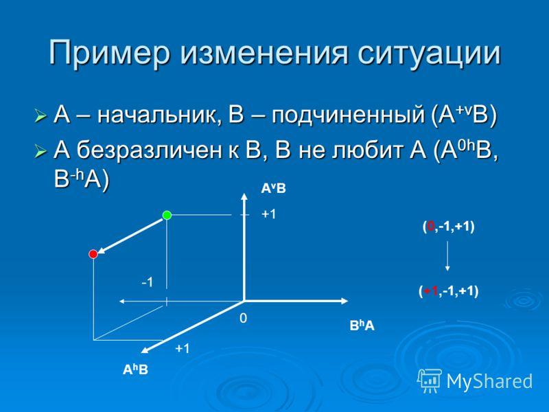 Пример изменения ситуации А – начальник, В – подчиненный (A +v B) А – начальник, В – подчиненный (A +v B) А безразличен к В, В не любит А (A 0h B, B -h A) А безразличен к В, В не любит А (A 0h B, B -h A) АhВАhВ ВhАВhА АvВАvВ 0 +1 (0,-1,+1) (+1,-1,+1)